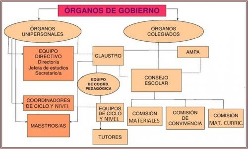 Organigrama Órganos del Centro